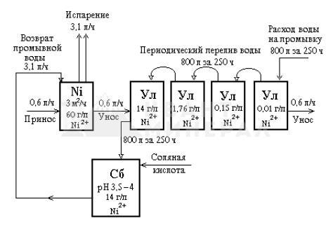 Материальный баланс бессточной операции никелирования