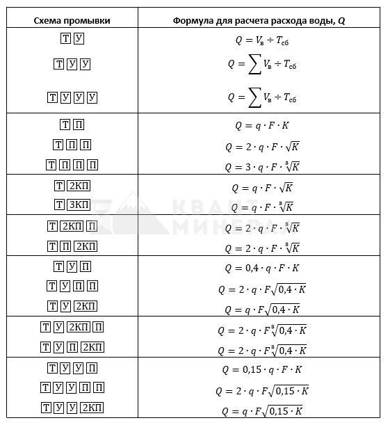 формулы расчета расходы воды для промывки