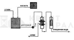 Принципиальная схема сорбционной очистки сточных вод